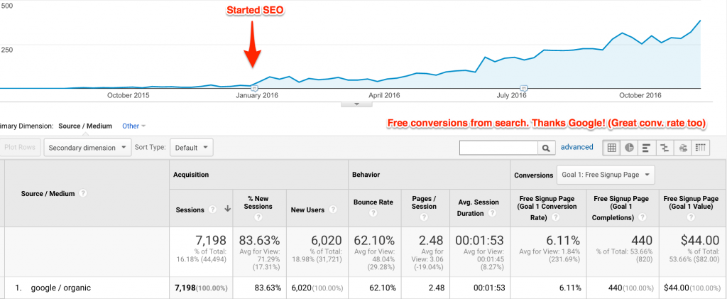 Followgate Organic SEO Search Traffic