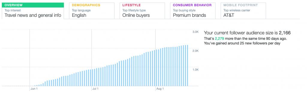 Twitter Growth From Zero