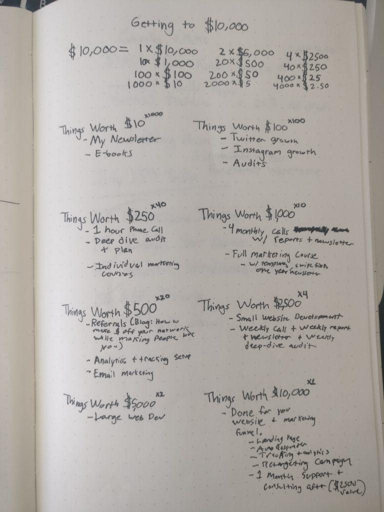 10 ways to 10k worksheet