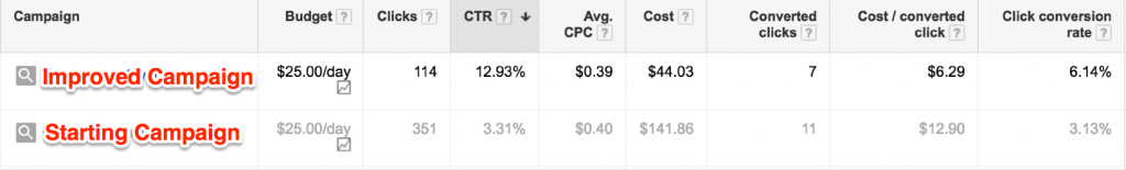 Adwords Improvements