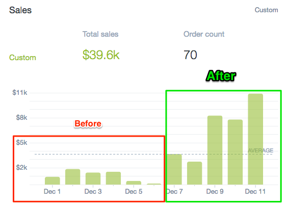 Shopify Store Improvements (Redesigned pages, optimized paid ad campaign)